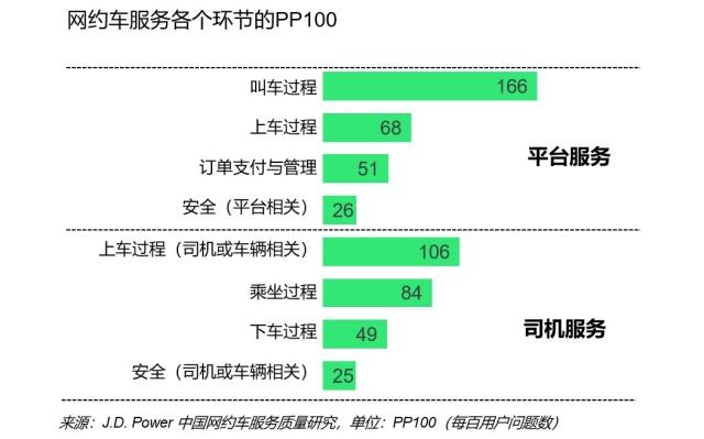PP100 of Cai-hailing Service in Each Stage