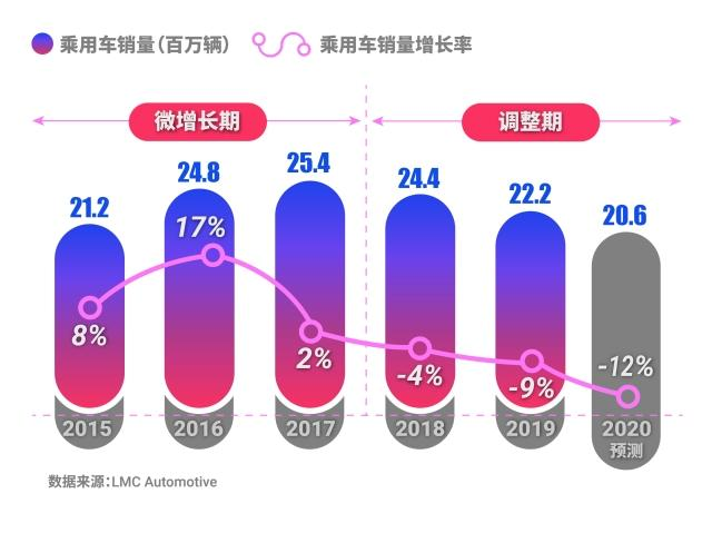 Sales Volume in China Market