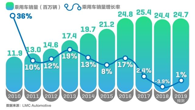 China auto market overview