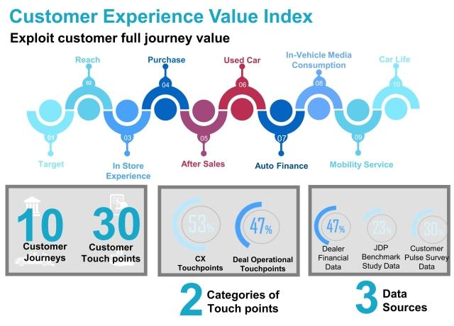 Customer experience value index 2