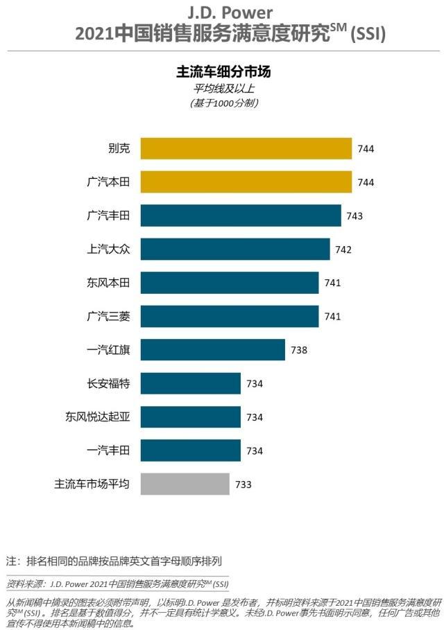 2021中国销售服务满意度:豪车林肯终结奥迪,自主红旗第一-第3张图片-汽车笔记网