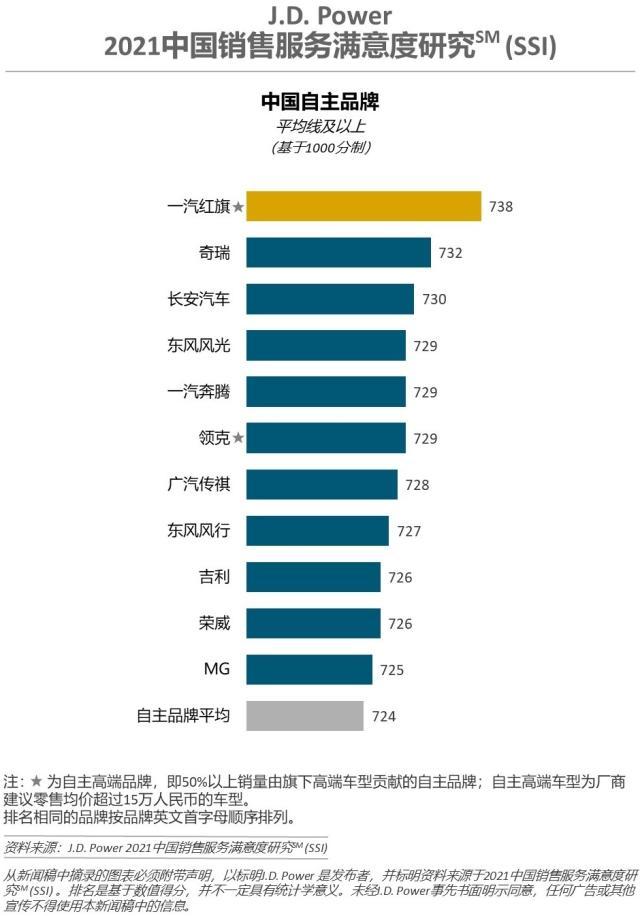 2021中国销售服务满意度:豪车林肯终结奥迪,自主红旗第一-第4张图片-汽车笔记网