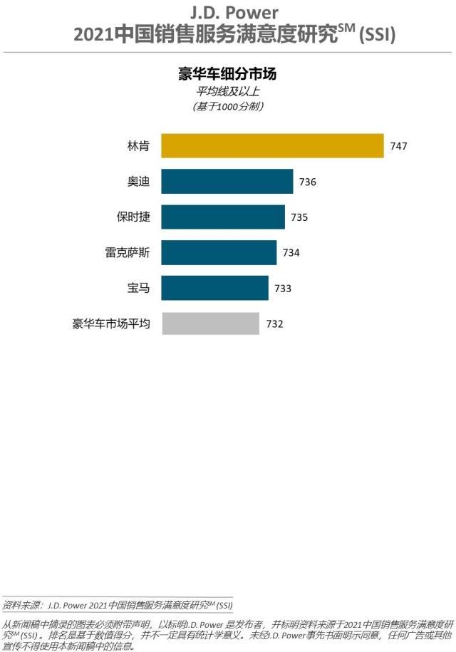 2021中国销售服务满意度:豪车林肯终结奥迪,自主红旗第一-第2张图片-汽车笔记网
